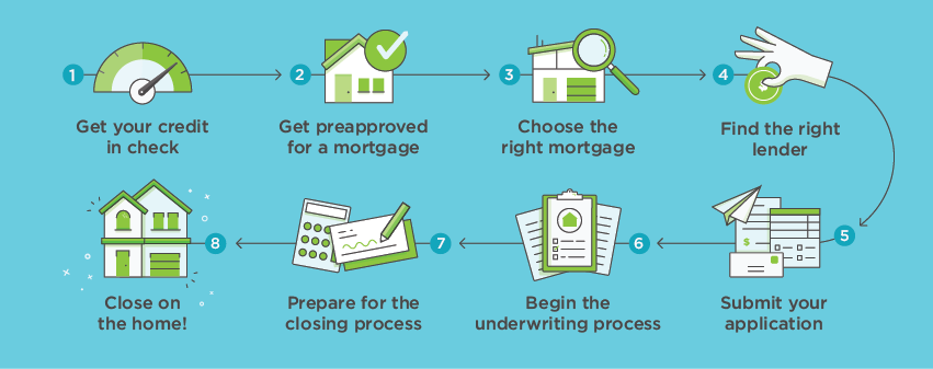 How To Get A Mortgage Nerdwallet