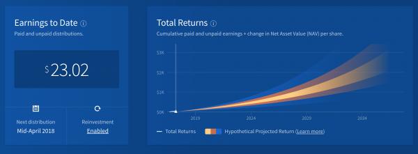 Fundrise account screenshot, April 5, 2018.