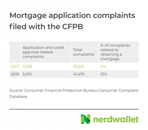 cfpb-mortgage-complaints
