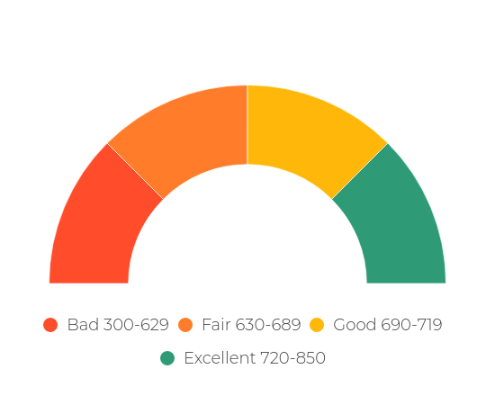 Credit Score Levels >> Credit Score Ranges: How Do You Compare? - NerdWallet