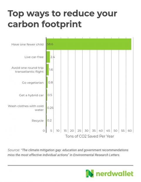 Top ways to reduce your carbon footprint