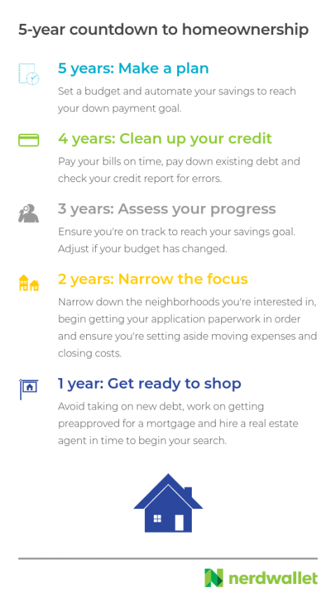 Follow these steps to become a homeowner in the next 5 years.