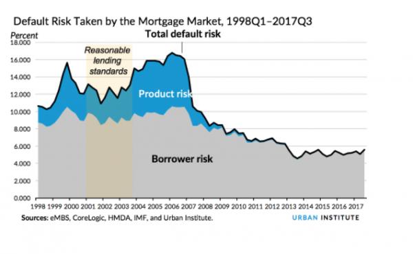 Closing Homeownership Gap Involves More Than Credit Scoring Changes
