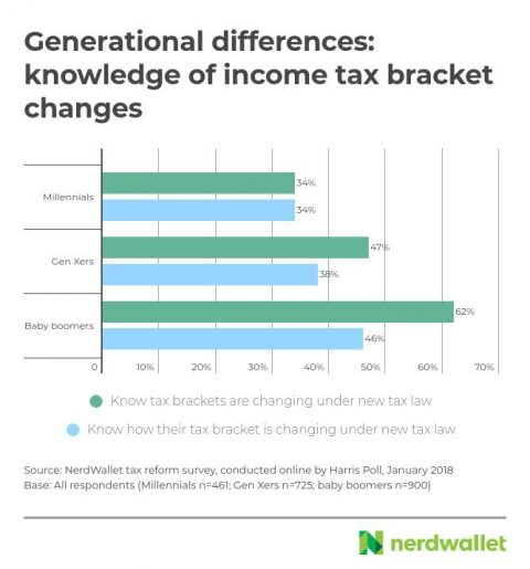 Knowledge of tax brackets by generation