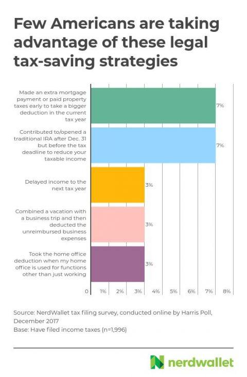Legal tax saving strategies