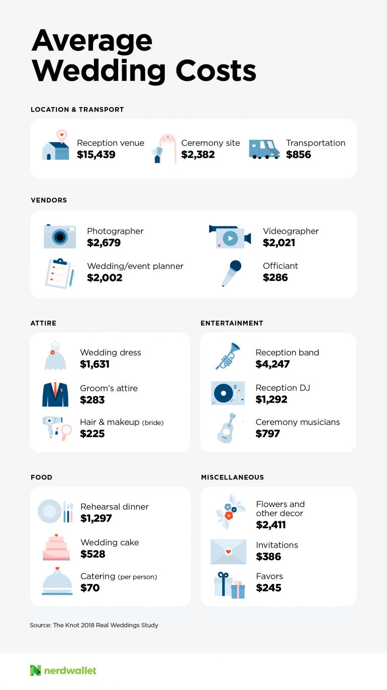 Average Cost Of Flowers For A Wedding.How Much Does A Wedding Cost Nerdwallet