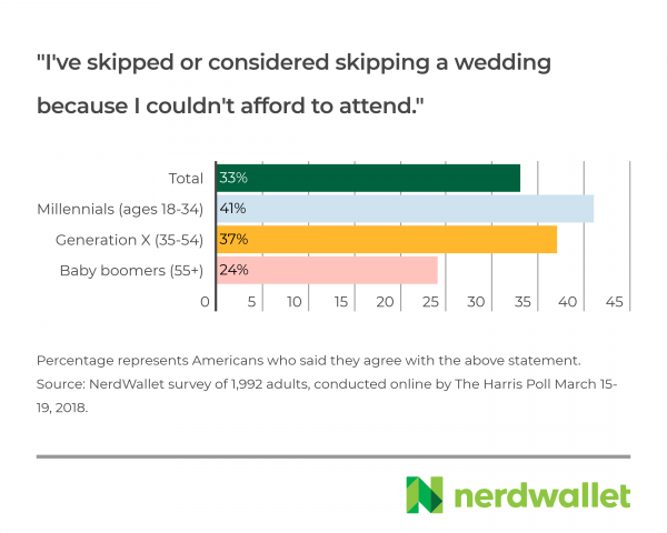 The Secret World Of Wedding Gift Giving Nerdwallet