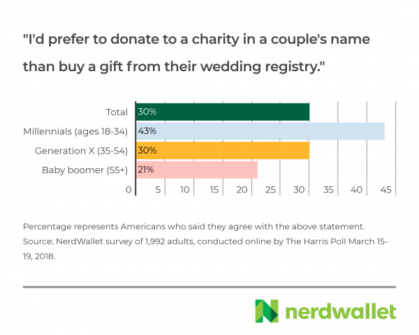Normal Wedding Gift Amount: The Secret World Of Wedding Gift Giving