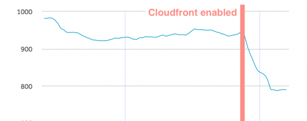Graph of enabling Cloudfront