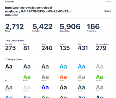 A screenshot of CSS Stats from our now deprecated CSS bundle