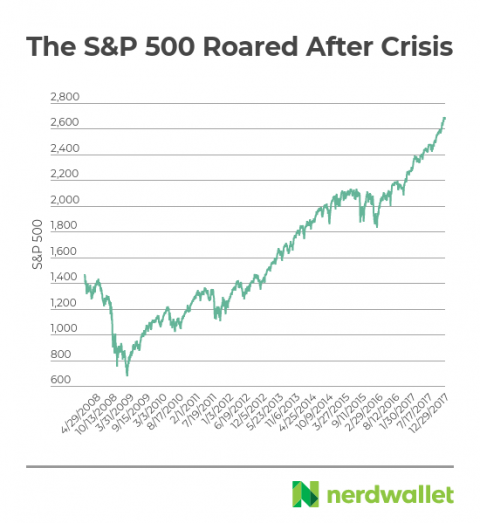 S&P 500 after the financial crisis