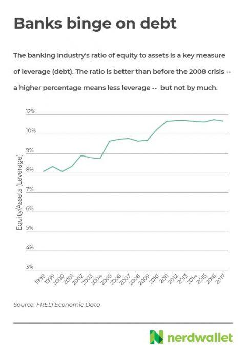 bank-leverage-1998-2017
