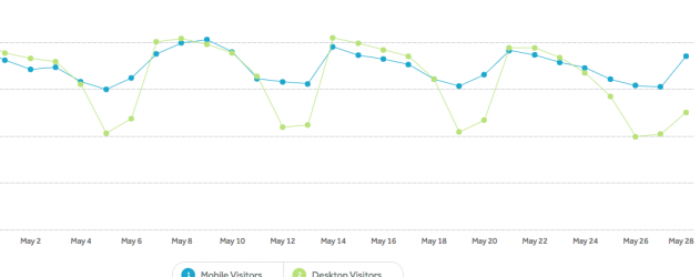 Interestingly, desktop traffic drops on weekends a lot more than mobile.