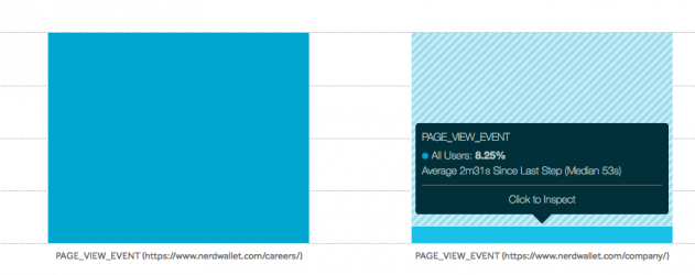 Viewing the drop-off between two pages. This funnel would have a completion rate of 8.25%.