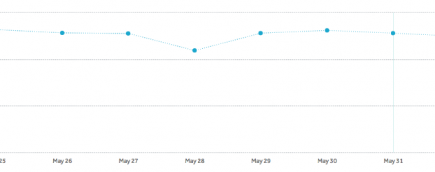 The chart above shows conversion of an action on a page over 7 days, with a clear dip on May 28th, which was Memorial Day in 2018.