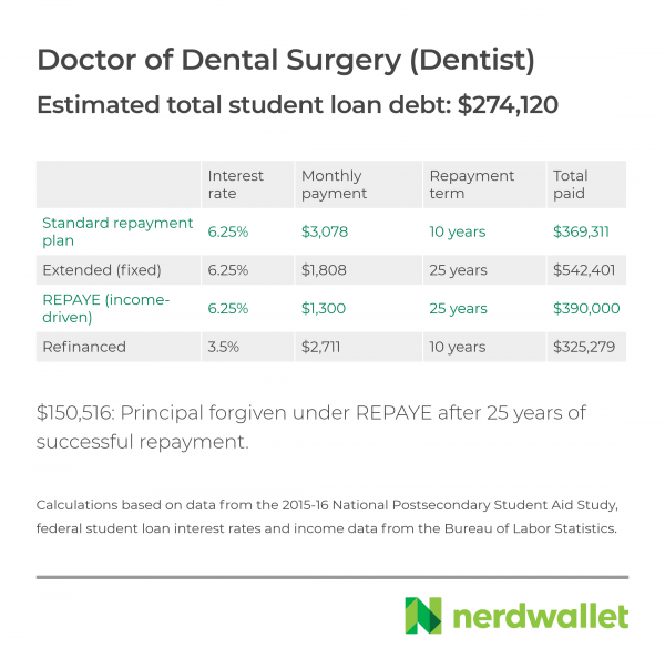 dentist-refinance