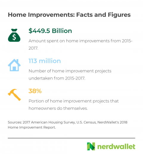 Home Improvement Project Costs How Much