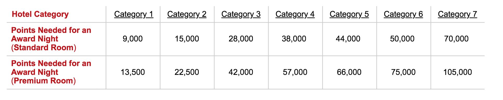 Radisson Rewards: The Complete Guide - NerdWallet