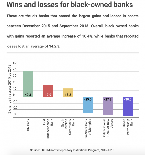 black-owned banks chart