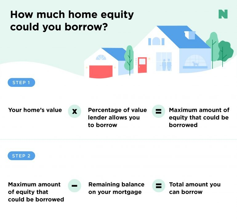 How to calculate your maximum home equity line of credit, or HELOC.