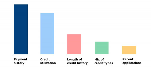 The factors that affect your credit score