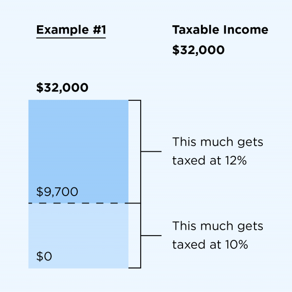 2019 2020 Federal Income Tax Brackets