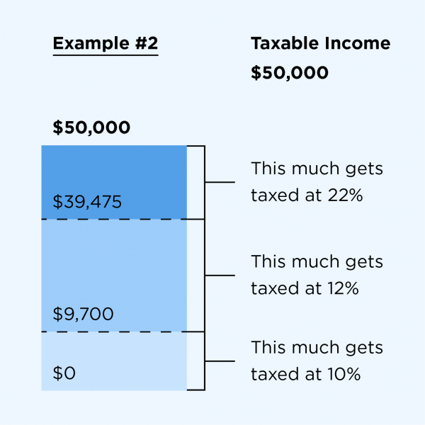 2018-2019 Federal Income Tax Brackets and Tax Rates - NerdWallet
