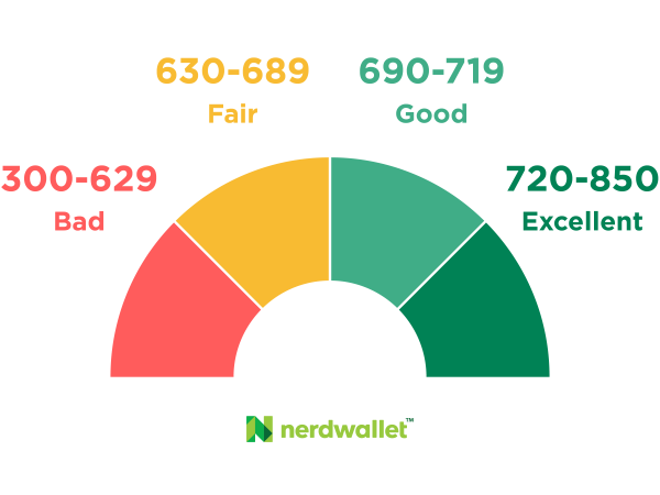 675 Credit Score >> What Is A Good Credit Score Nerdwallet