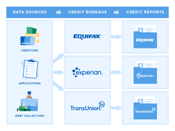 The 3 Credit Bureaus Matter a Lot to You — Here's Why