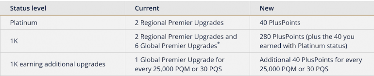 United Launches PlusPoints System for Upgrades