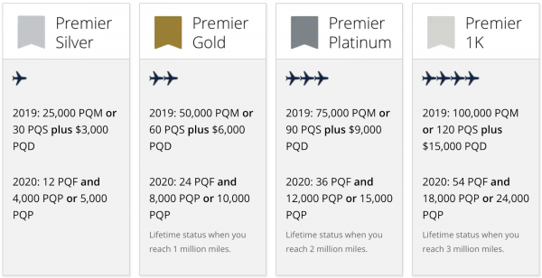 Pros And Cons Of United S Huge Premier Status Changes Nerdwallet