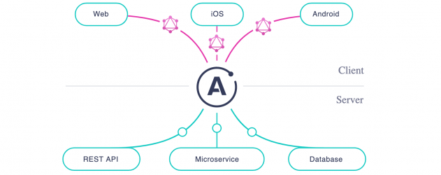 Getting started with GraphQL and Apollo (Part 1) - NerdWallet
