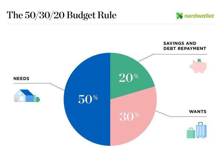 The 50/30/20 budget rule divides take-home income like so: 50% for necessities, 30% for wants and 20% for savings and debt repayment.