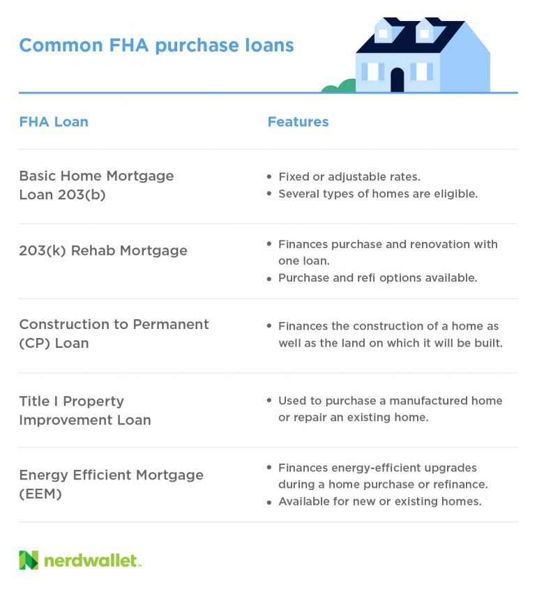 The FHA offers mortgages that include FHA 203(k) loans for renovation and Title I loans which can be used to purchase manufactured homes.