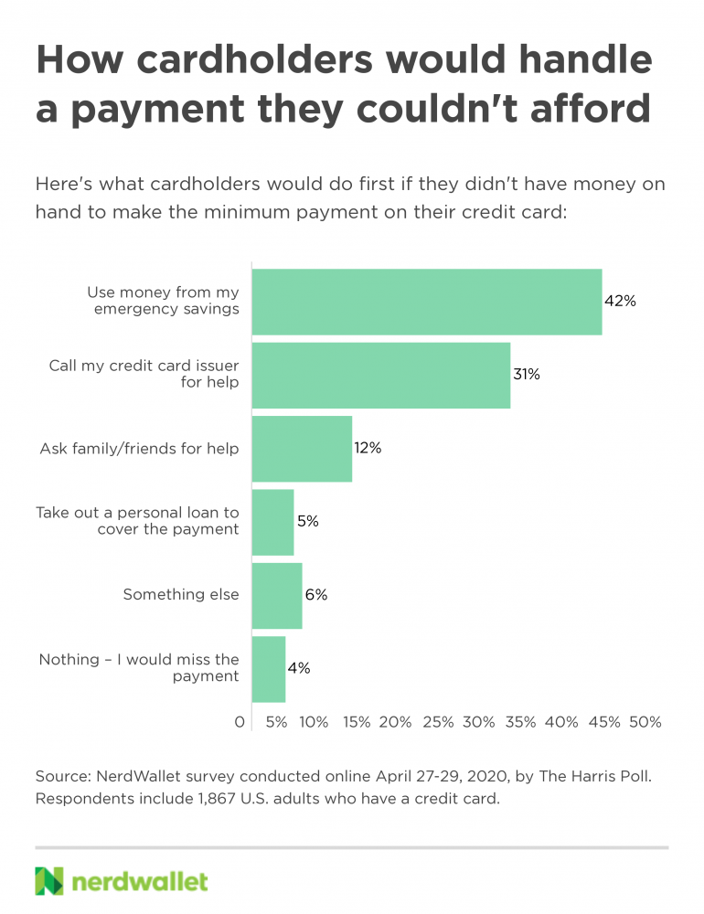 How cardholders would handle a payment they couldn't afford
