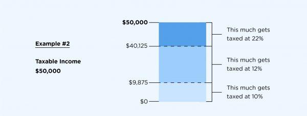 Tax brackets 2020 example 2