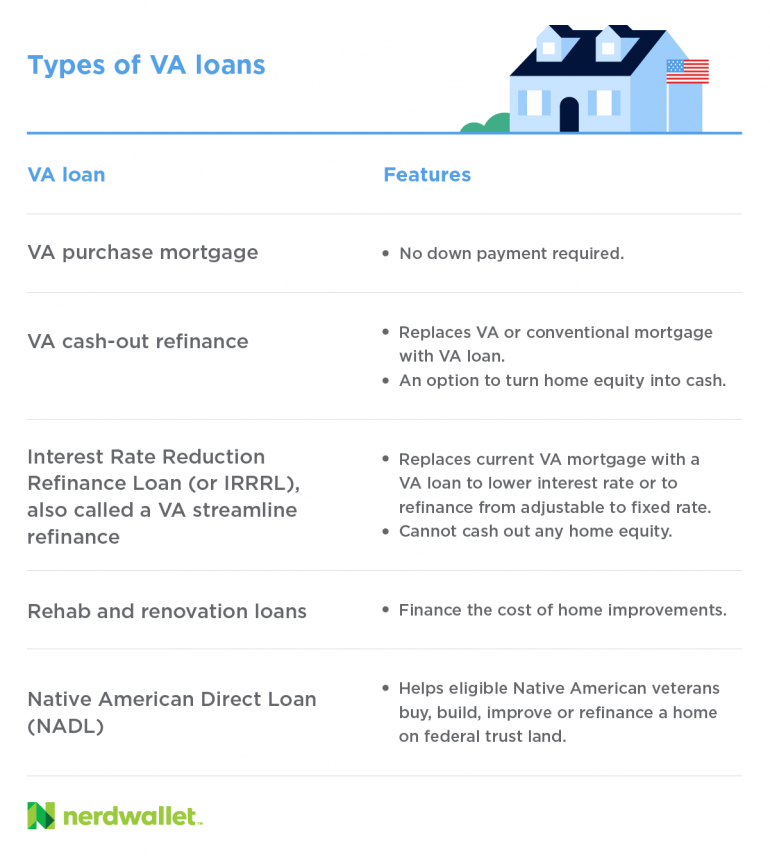 Types of VA loans include cash-out refinance, IRRRL, renovation loans and Native American Direct Loans.
