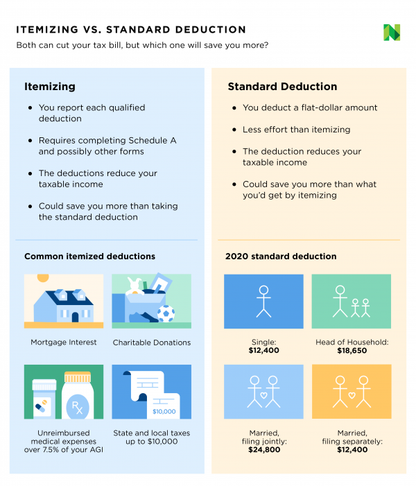 Standard deduction vs itemized deductions 2020