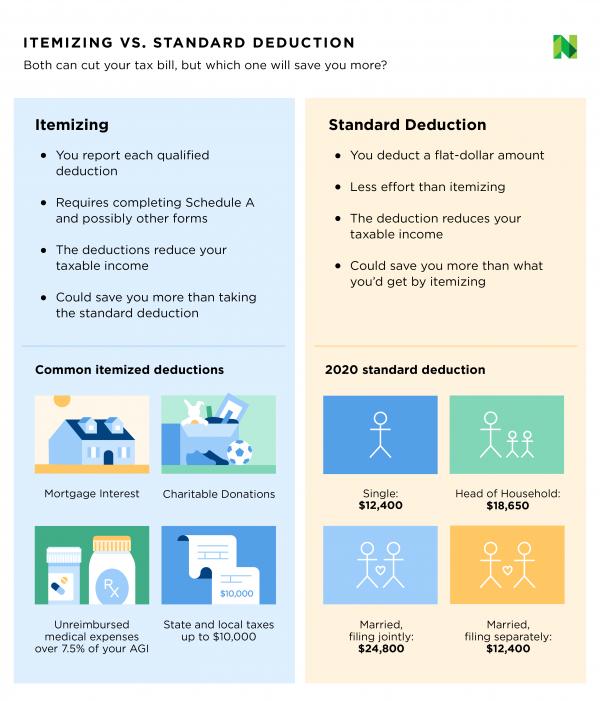 Standard deduction vs itemized deductions 2020