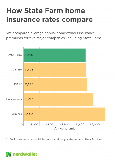 homeowners insurance rates comparison.