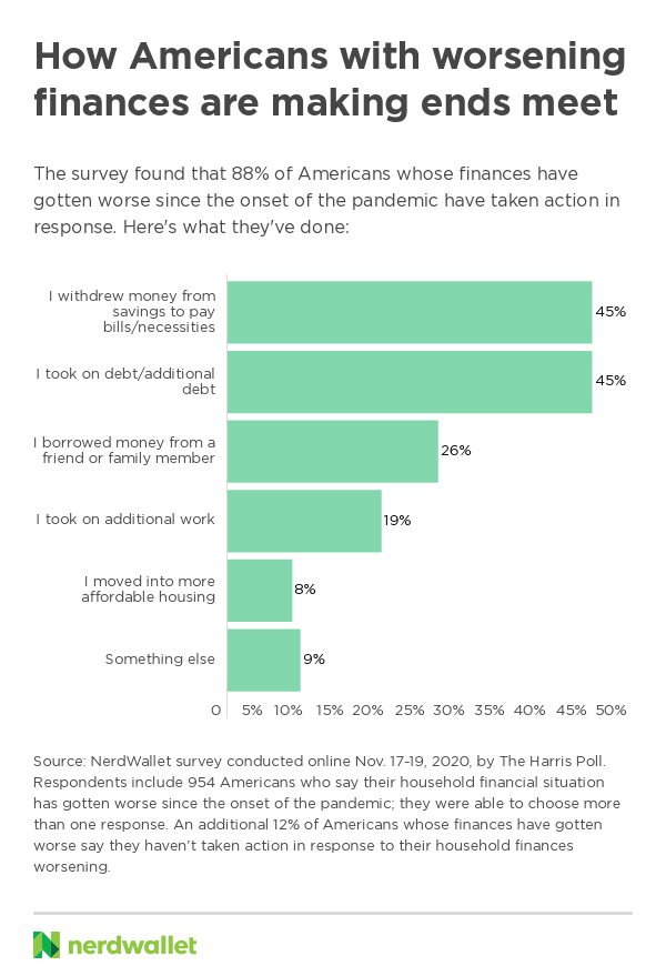 "Bar chart with the headline ""How Americans with worsening finances are making ends meet"" shows six green bars with the percentage of responses to survey questions: ""I withdrew money from savings to pay bills/necessities, 45%; I took on debt/additional debt, 45%; I borrowed money from a friend or family member, 26%; I took on additional work, 19%; I moved into more affordable housing, 8%; Something else, 9%. Survey respondents were able to pick more than one answer."