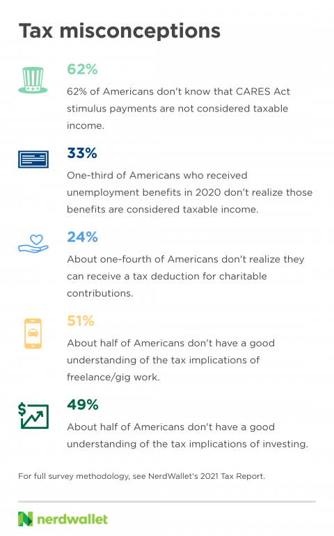 Infographic of common American tax misconceptions, based on data from a survey for NerdWallet's 2021 Tax Report.