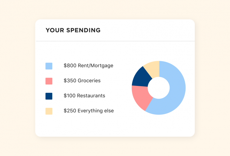 A donut chart shows expenses divided proportionally into four categories.