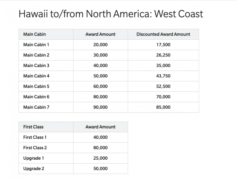 How to Travel to Honolulu on Points and Miles - NerdWallet