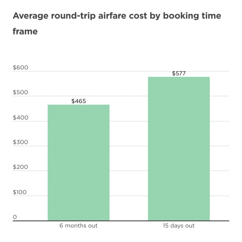 round trip airfare average cost nerdwallet