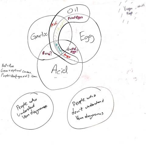 cooking venn diagram