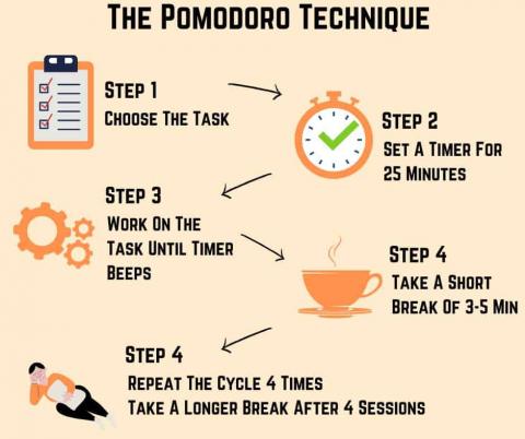 step 1 - choose task, step 2, set timer for 25 minutes, step 3, work until timer beeps, step 4, take 5 minute break, step 5 repeat 4 times then take longer break