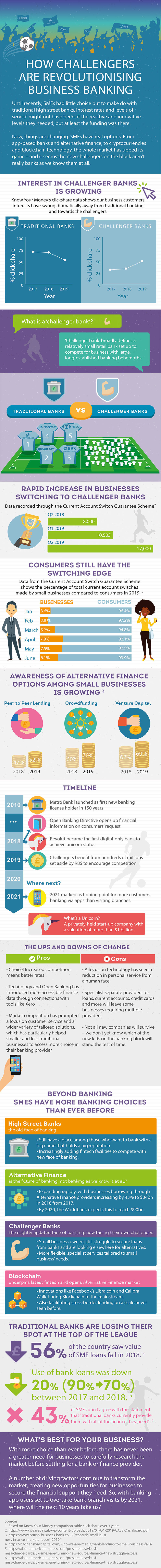 Challenger Banks Revolutionising Commercial Banking Infographic